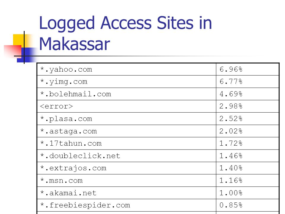 Access Behavior Source: Adi Nugroho adi@internux.co.idadi@internux.co.id 50% Internet Café in Makassar, Sulawesi 20-27 January 2002.