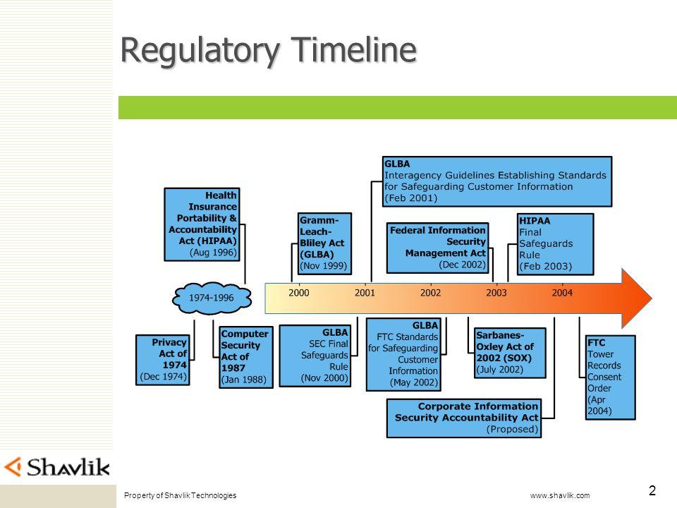 Property of Shavlik Technologies www.shavlik.com 2 Regulatory Timeline