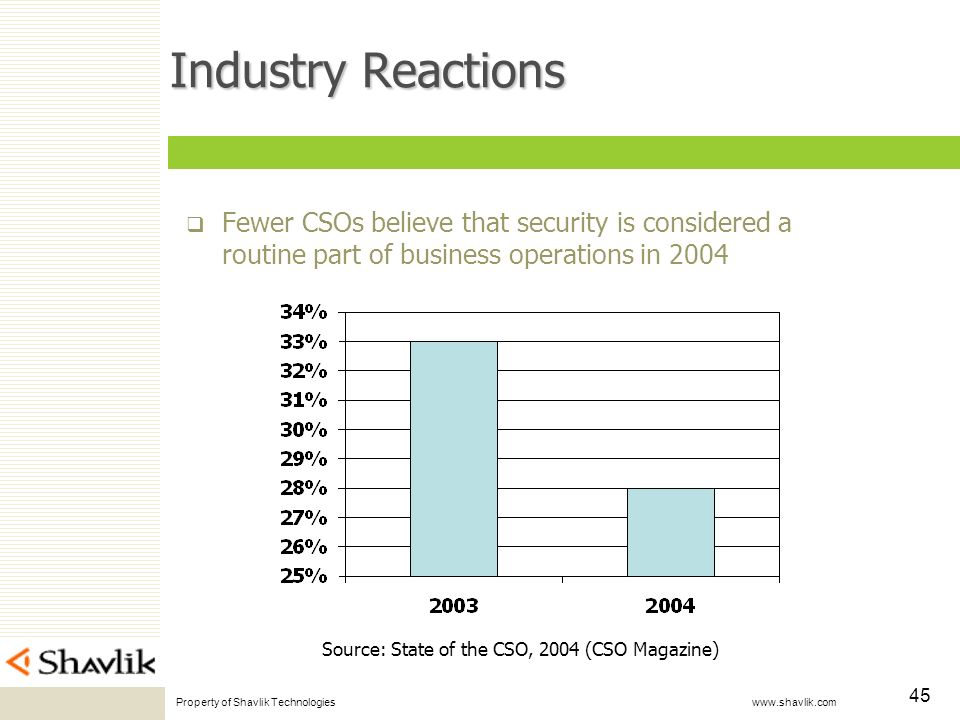 Property of Shavlik Technologies www.shavlik.com 45 Industry Reactions Fewer CSOs believe that security is considered a routine part of business operations in 2004 Source: State of the CSO, 2004 (CSO Magazine)