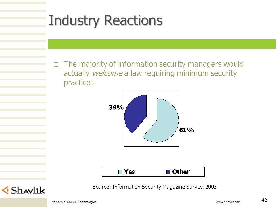 Property of Shavlik Technologies www.shavlik.com 46 Industry Reactions The majority of information security managers would actually welcome a law requiring minimum security practices Source: Information Security Magazine Survey, 2003