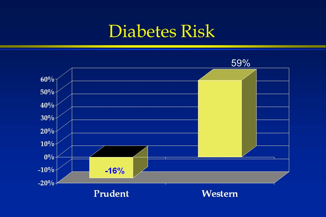 Diabetes Risk 59%