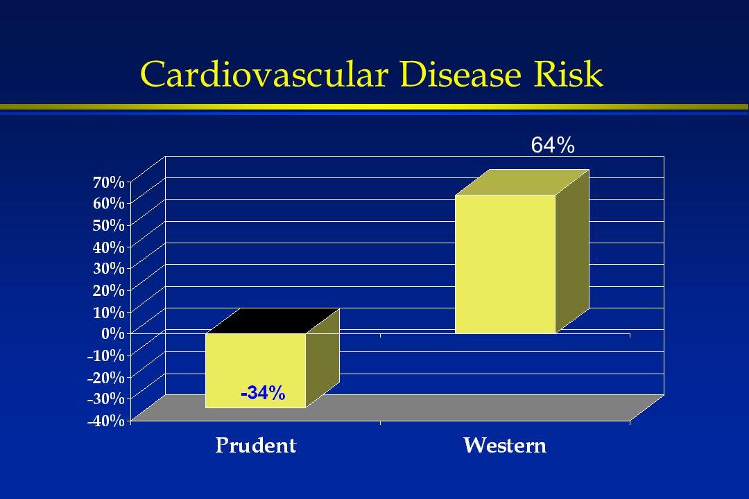 Cardiovascular Disease Risk 64%