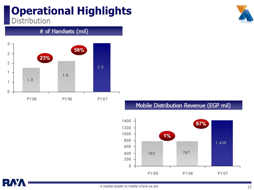 A market leader no matter where we are 13 Operational Highlights Distribution Mobile Distribution Revenue (EGP mil) # of Handsets (mil) 56% 87% 23% 1%