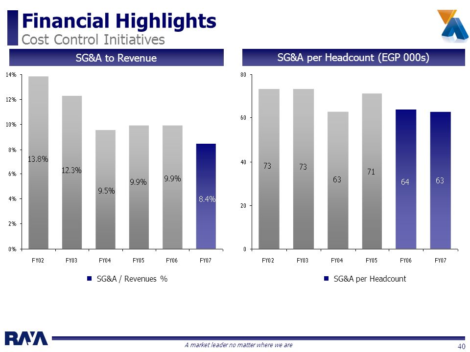 A market leader no matter where we are 40 Financial Highlights Cost Control Initiatives SG&A to Revenue SG&A / Revenues % SG&A per Headcount (EGP 000s