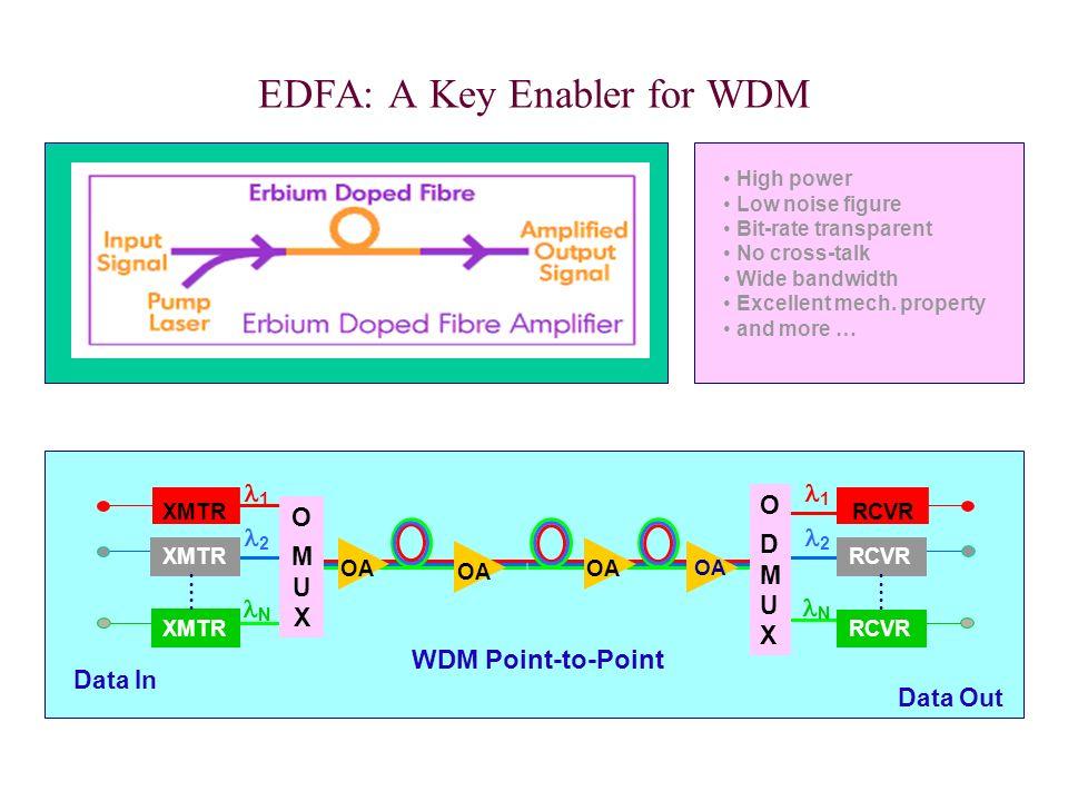 EDFA: A Key Enabler for WDM Data Out WDM Point-to-Point XMTR OMUXOMUX Data In OA XMTR OA RCVR ODMUXODMUX 1 2 N 1 2 N OA High power Low noise figure Bi