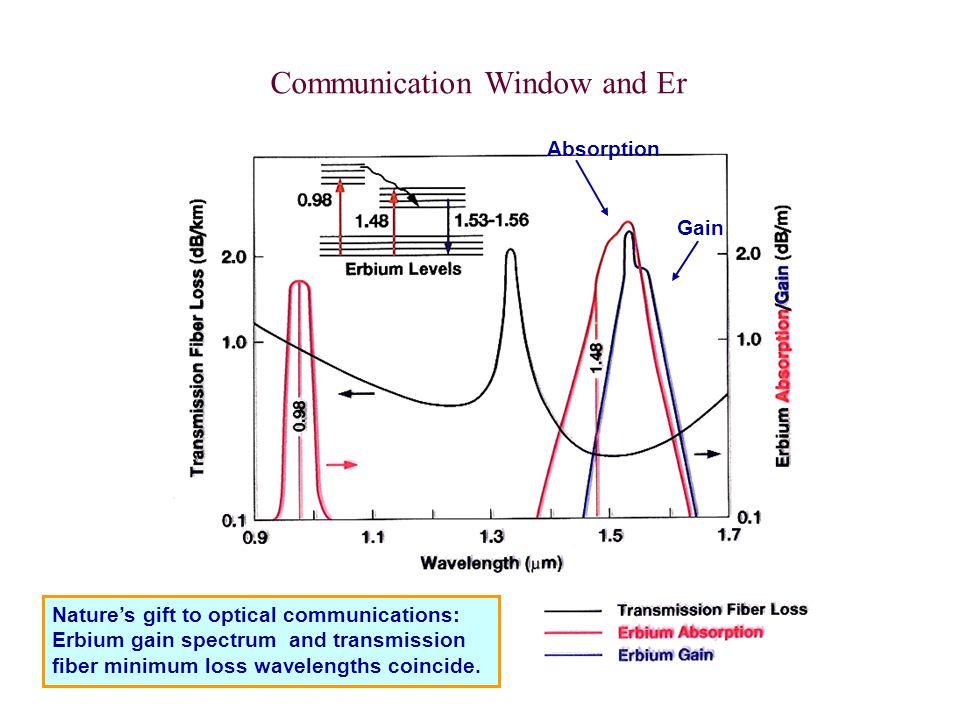Communication Window and Er Natures gift to optical communications: Erbium gain spectrum and transmission fiber minimum loss wavelengths coincide. Gai