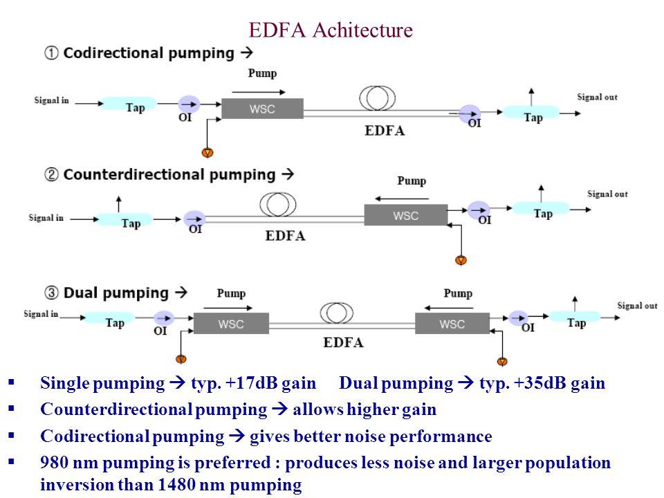 EDFA Achitecture Single pumping typ. +17dB gainDual pumping typ. +35dB gain Counterdirectional pumping allows higher gain Codirectional pumping gives