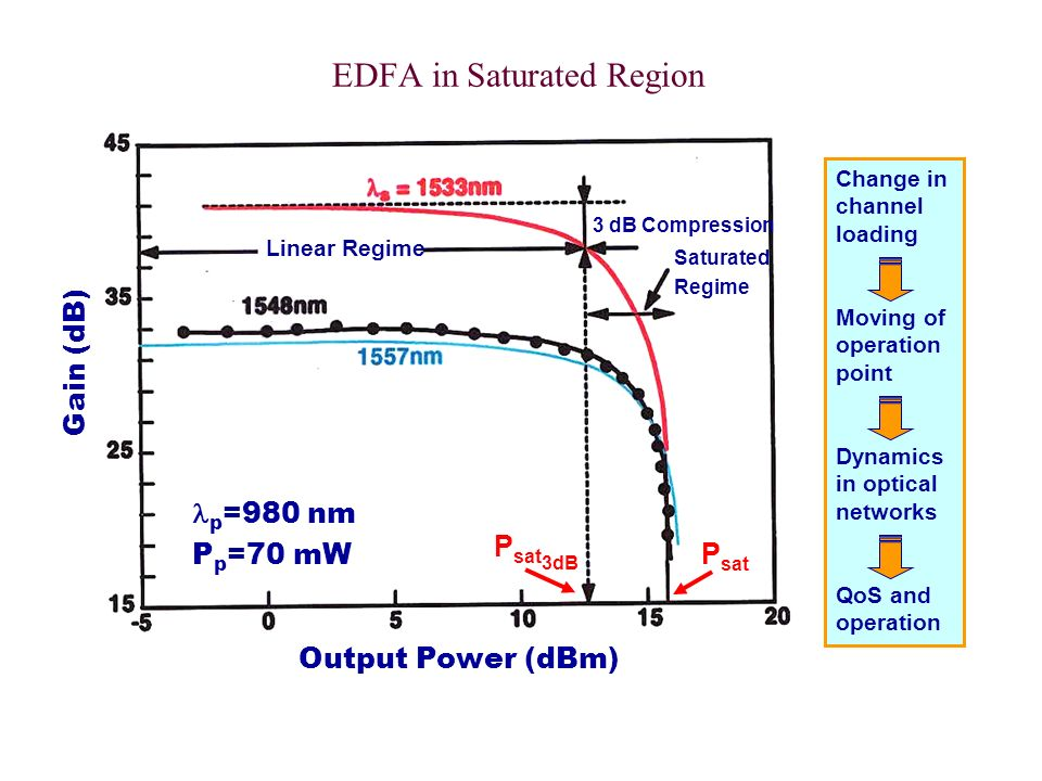 EDFA in Saturated Region Output Power (dBm) Gain (dB) p =980 nm P p =70 mW Linear Regime 3 dB Compression Saturated Regime P sat P sat 3dB Change in c