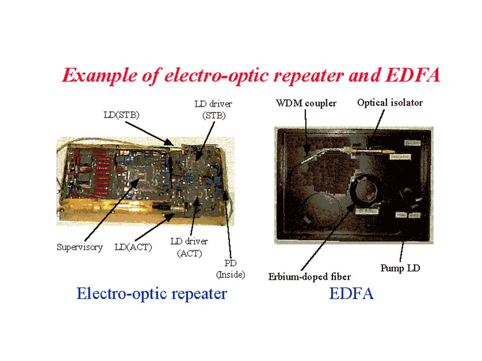 EDFA Gain The purpose of the EDFA is to provide gain, which is defined as the ratio of the output signal power to the input signal power.