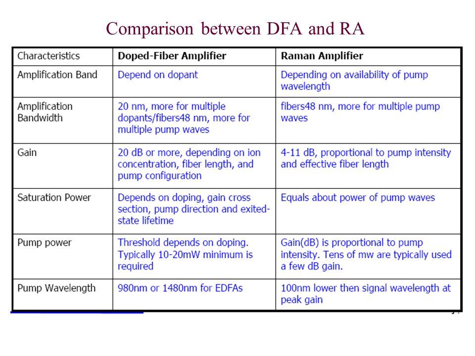Comparison between DFA and RA