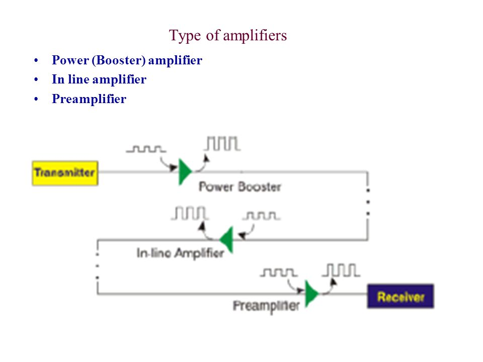 Power Amplifier/Booster Power amplifiers (also referred to as booster amplifiers) are placed directly after the optical transmitter.