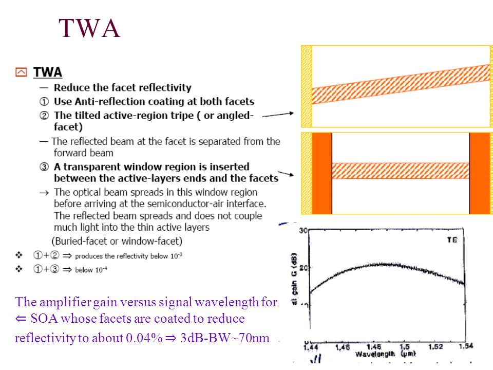 TWA The amplifier gain versus signal wavelength for SOA whose facets are coated to reduce reflectivity to about 0.04% 3dB-BW~70nm