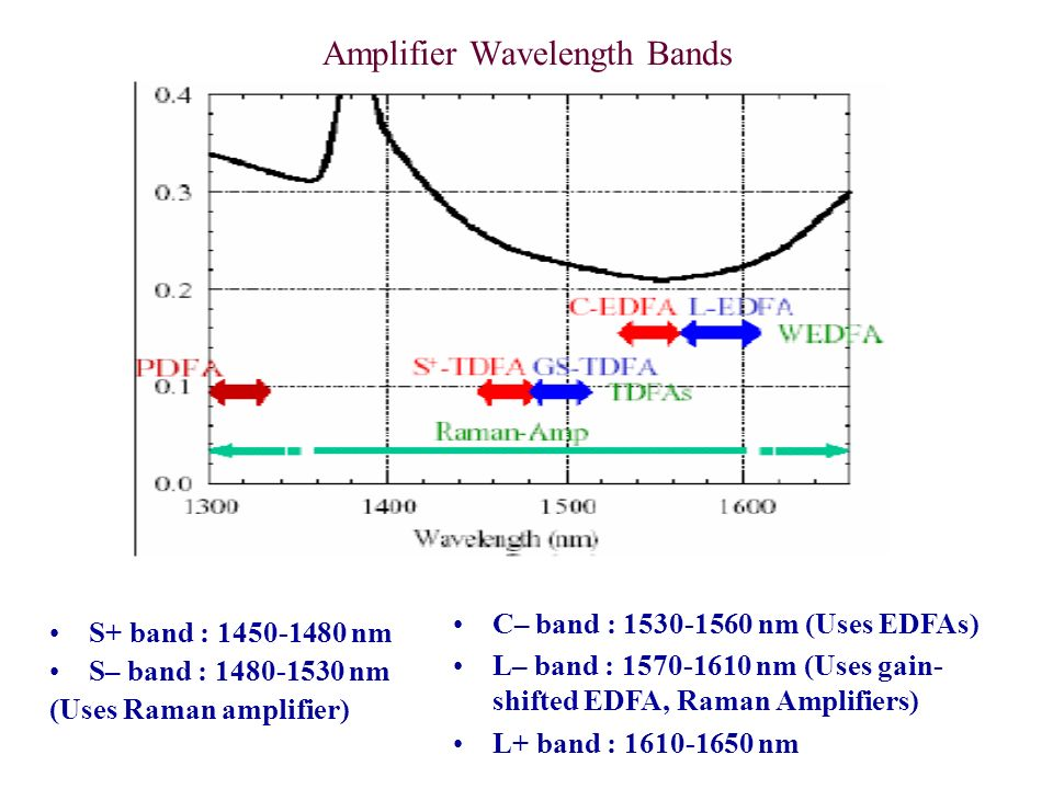 Properties of Raman Amplifiers: The peak resonance in silica fibers occurs about 13 THz from the pump wavelength.