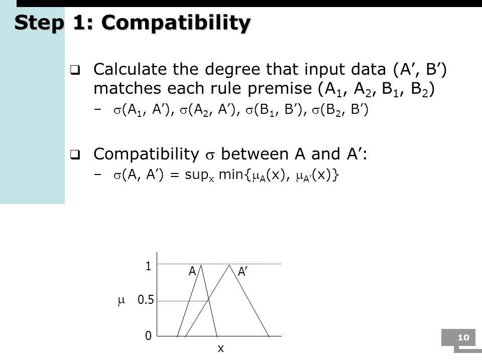 10 Step 1: Compatibility Calculate the degree that input data (A, B ) matches each rule premise (A 1, A 2, B 1, B 2 ) –(A 1, A ), (A 2, A ), (B 1, B )