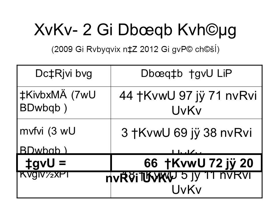 XvKv- 2 Gi Dbœqb Kvh©µg (2009 Gi Rvbyqvix nZ 2012 Gi gvP© ch©šÍ) DcRjvi bvgDbœqb gvU LiP KivbxMÄ (7wU BDwbqb ) 44 KvwU 97 jÿ 71 nvRvi UvKv mvfvi (3 wU