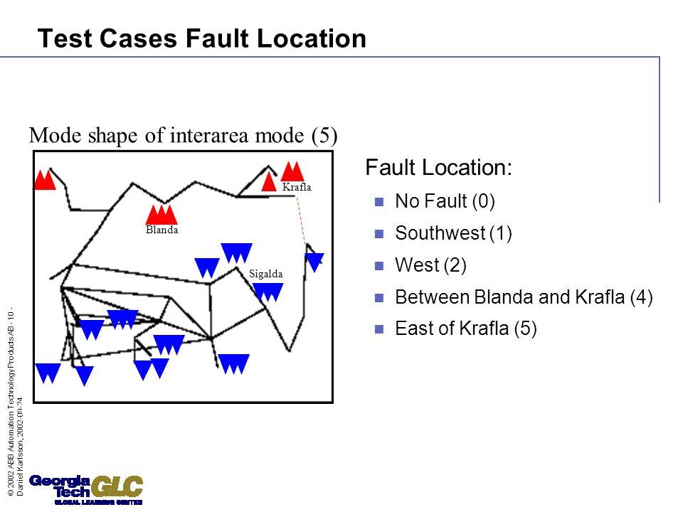 © 2002 ABB Automation Technology Products AB - 10 - Daniel Karlsson, 2002-09-24 Test Cases Fault Location Fault Location: No Fault (0) Southwest (1) W