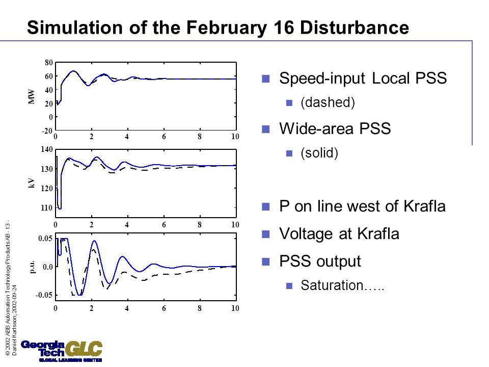 © 2002 ABB Automation Technology Products AB - 13 - Daniel Karlsson, 2002-09-24 Simulation of the February 16 Disturbance Speed-input Local PSS (dashe