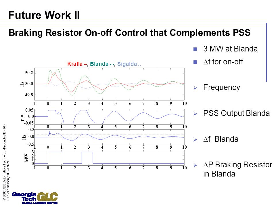 © 2002 ABB Automation Technology Products AB - 16 - Daniel Karlsson, 2002-09-24 Braking Resistor On-off Control that Complements PSS 3 MW at Blanda f for on-off Frequency PSS Output Blanda f Blanda P Braking Resistor in Blanda Krafla –, Blanda - -, Sigalda..