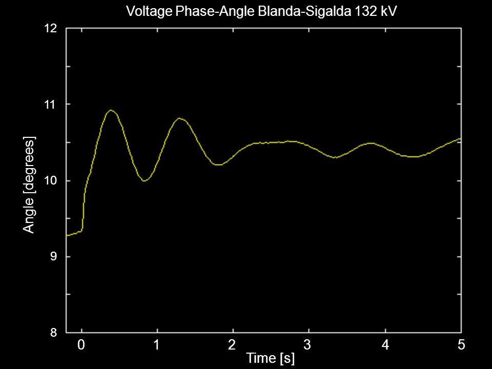 © 2002 ABB Automation Technology Products AB - 6 - Daniel Karlsson, 2002-09-24 Voltage Phase-Angle Blanda-Sigalda 132 kV 0 1 2 3 4 5 Time [s] 12 11 10