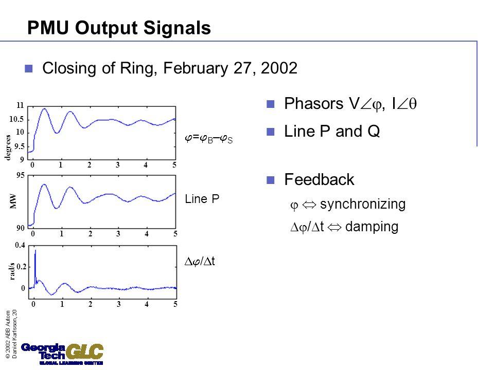 © 2002 ABB Automation Technology Products AB - 7 - Daniel Karlsson, 2002-09-24 PMU Output Signals Phasors V, I Line P and Q Feedback synchronizing / t