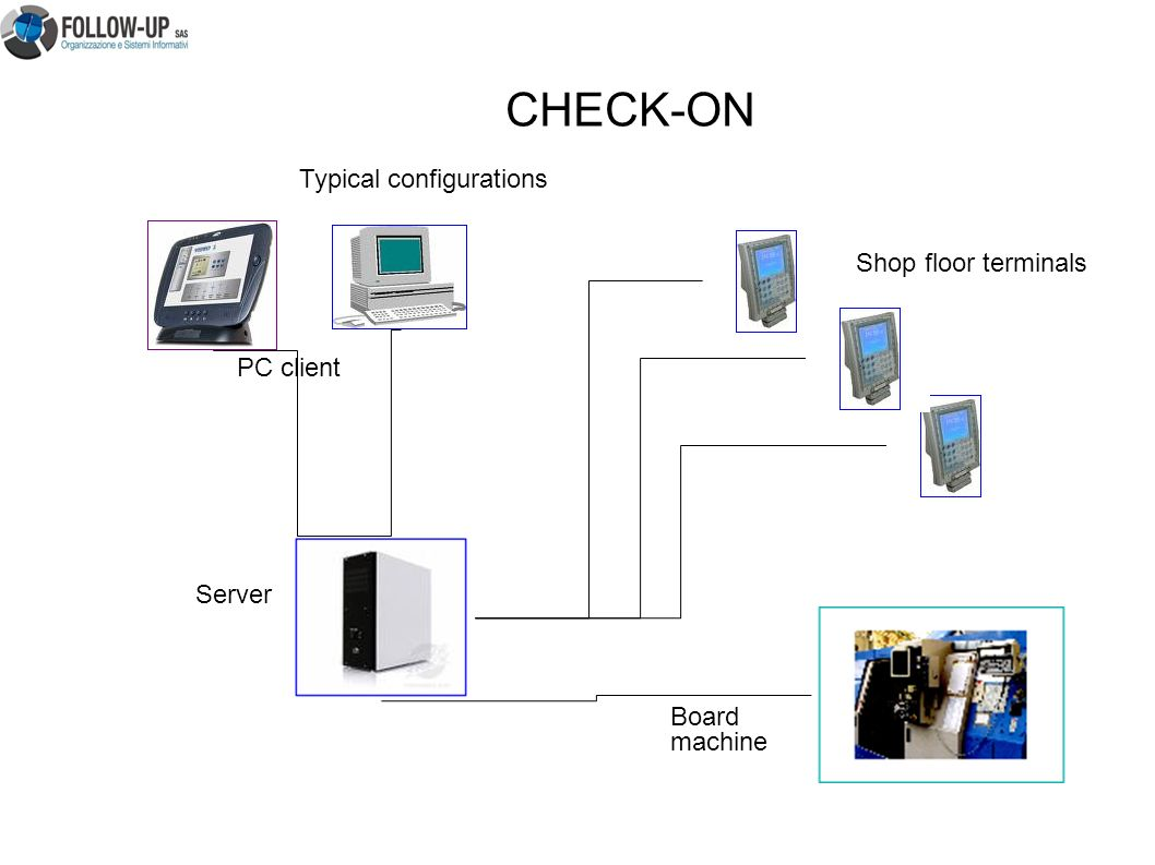 Server PC client Shop floor terminals Board machine CHECK-ON Typical configurations