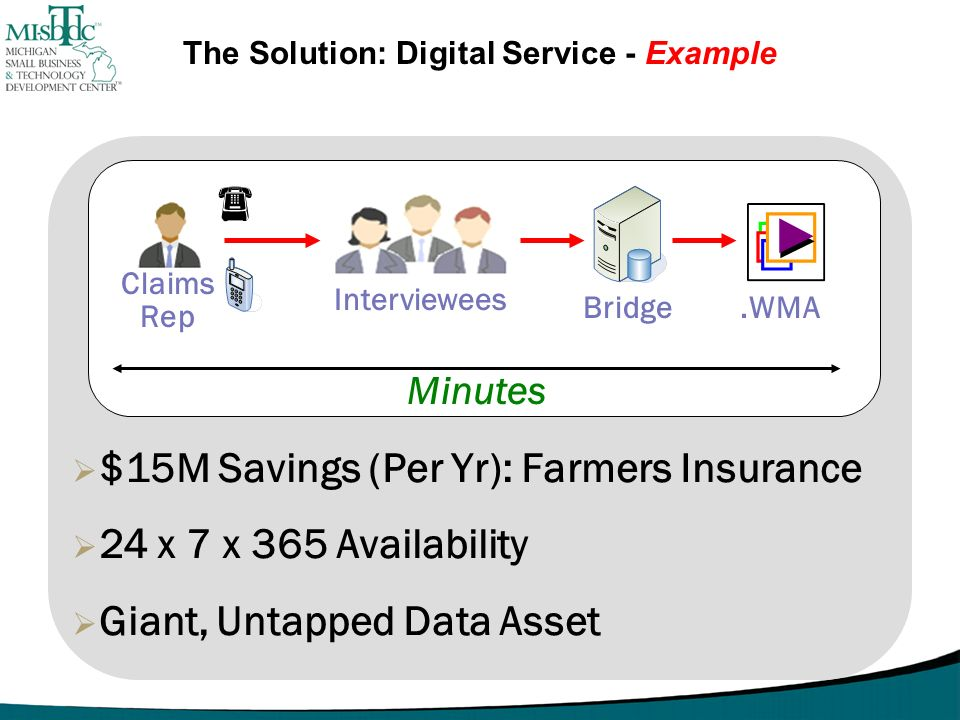 $15M Savings (Per Yr): Farmers Insurance 24 x 7 x 365 Availability Giant, Untapped Data Asset Minutes Claims Rep Claims Rep Interviewees Bridge.WMA Th