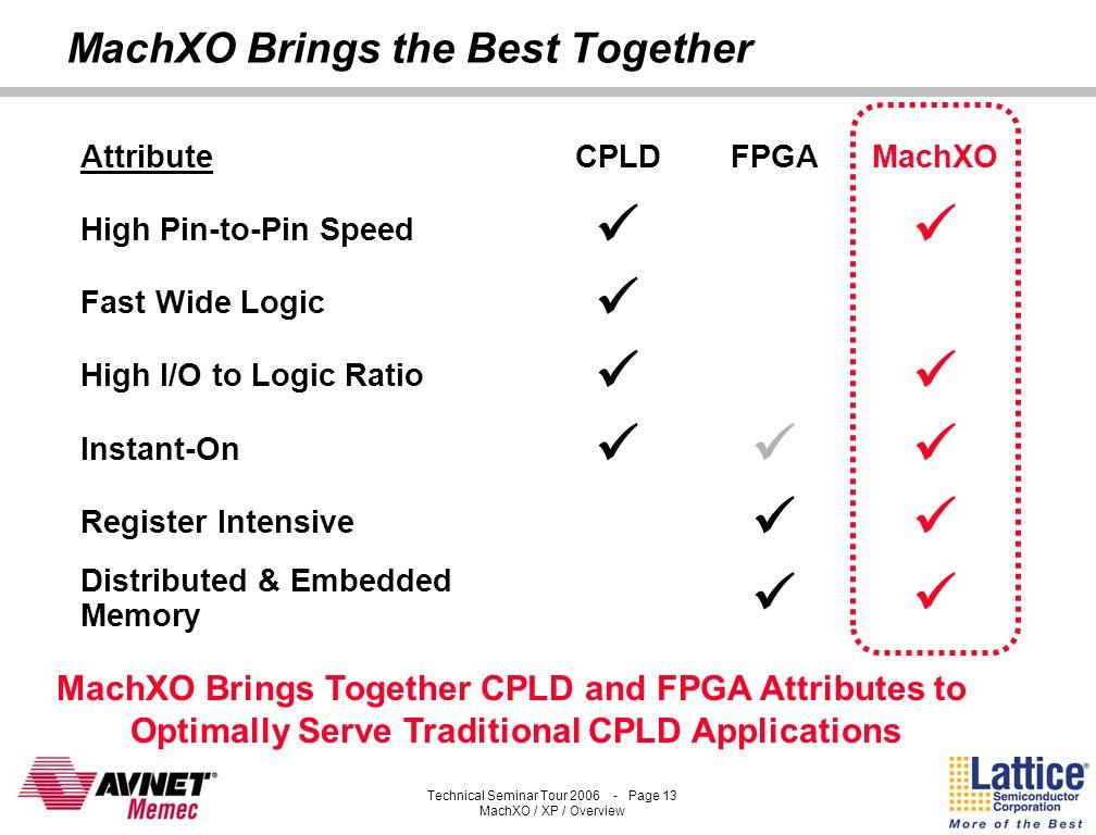 Technical Seminar Tour 2006 - Page 12 MachXO / XP / Overview Fujitsu Technology Partnership Geometry Time 130nm Logic 130nm Flash + Logic Proven 130nm