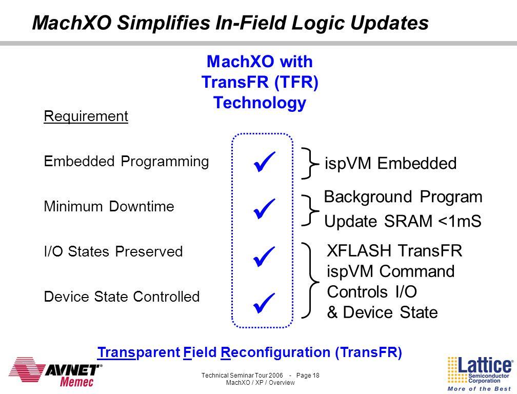 Technical Seminar Tour 2006 - Page 17 MachXO / XP / Overview MachXO Configuration Options Flash Configures Logic, Interconnect and Block RAM for User