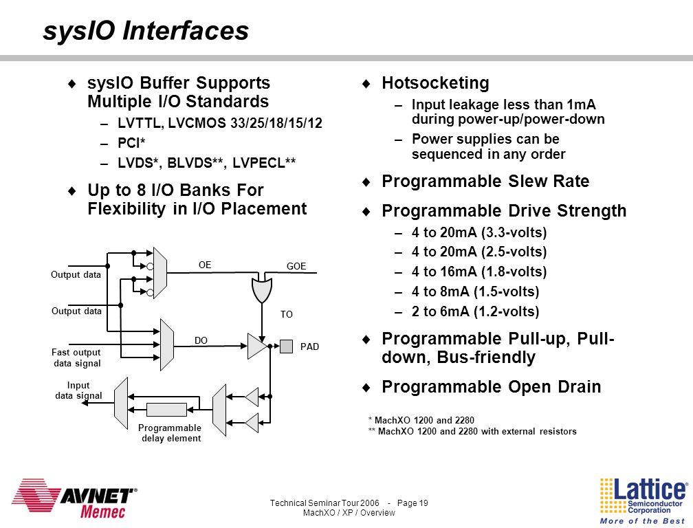 Technical Seminar Tour 2006 - Page 18 MachXO / XP / Overview MachXO Simplifies In-Field Logic Updates Requirement Embedded Programming Minimum Downtim
