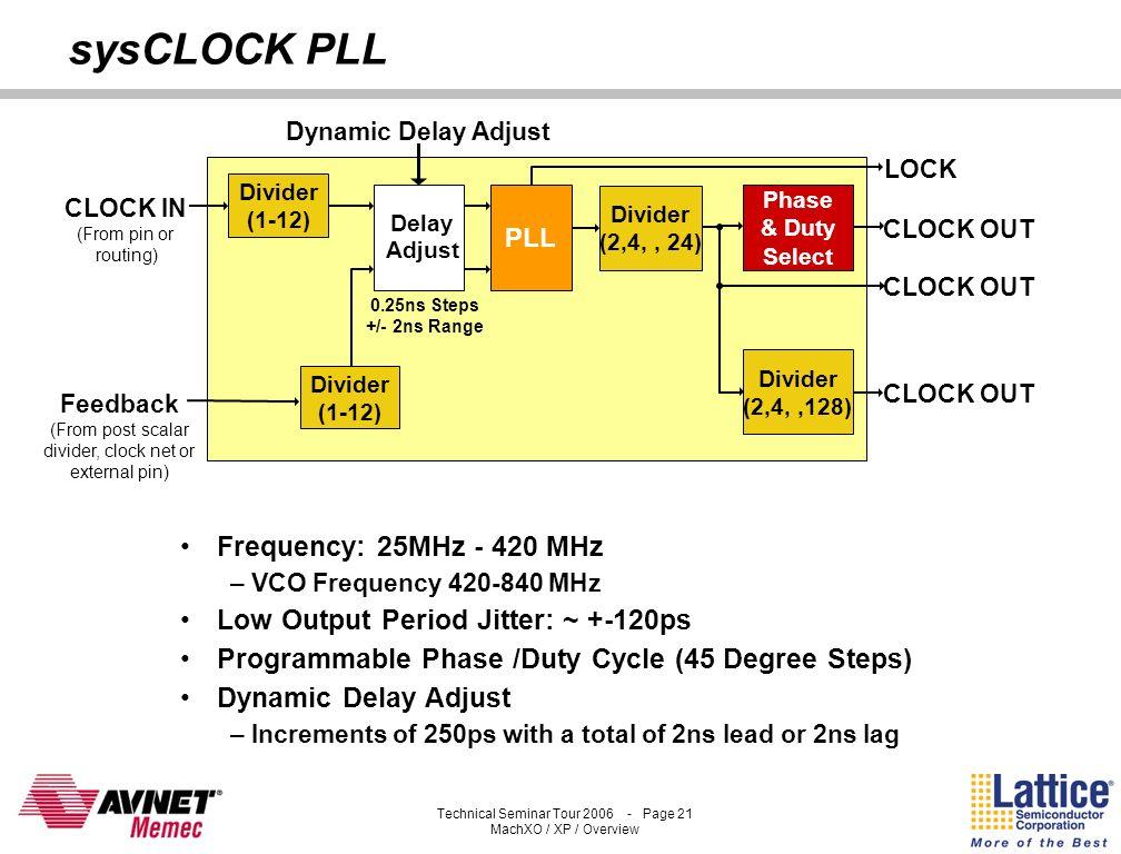Technical Seminar Tour 2006 - Page 20 MachXO / XP / Overview sysMEM Block RAM Configurable Width and Depth Single Port, Dual Port, Pseudo- dual Port,