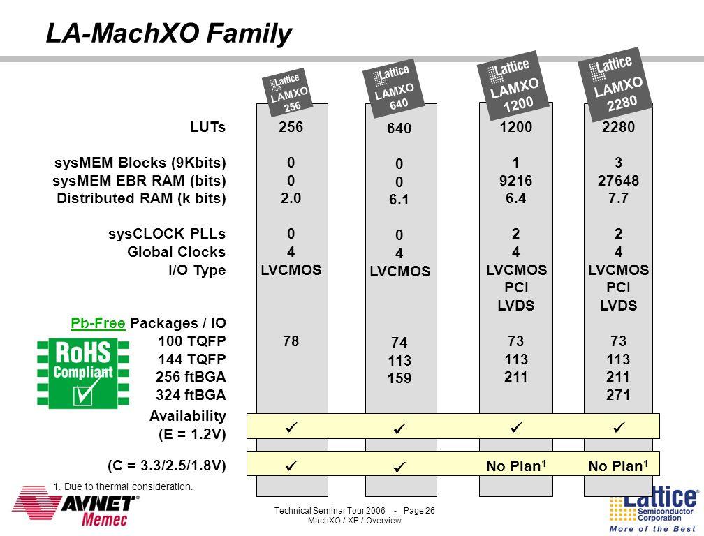 Technical Seminar Tour 2006 - Page 25 MachXO / XP / Overview MachXO Family Members DeviceLCMXO 256LCMXO 640LCMXO 1200LCMXO 2280 LUTs 25664012002280 Di
