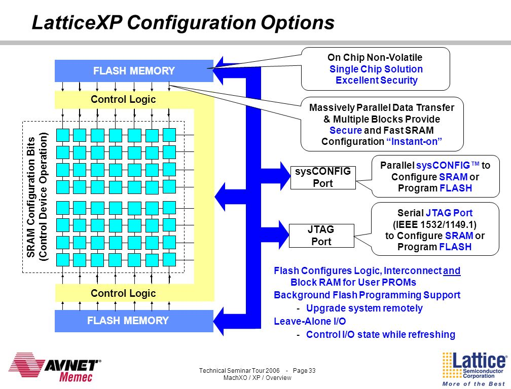 Technical Seminar Tour 2006 - Page 32 MachXO / XP / Overview ispXP FLASH Memory Instant-on, Secure and Single-chip LatticeXP: Added Non-Volatility JTA