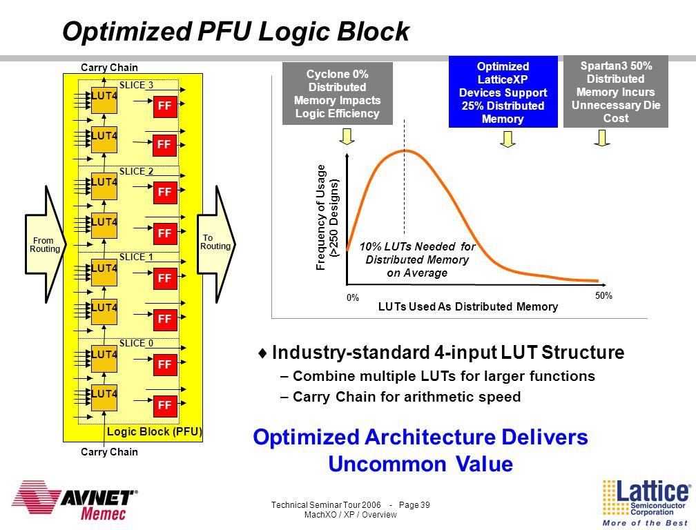 Technical Seminar Tour 2006 - Page 38 MachXO / XP / Overview LatticeXP FPGAs Secure Your Design FPGA Security Important Due To Multiple Threats –Rever