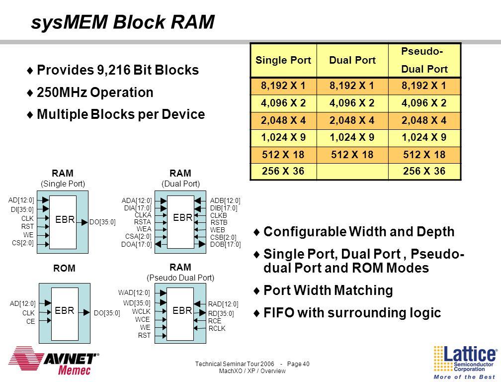 Technical Seminar Tour 2006 - Page 39 MachXO / XP / Overview Optimized PFU Logic Block Industry-standard 4-input LUT Structure – Combine multiple LUTs
