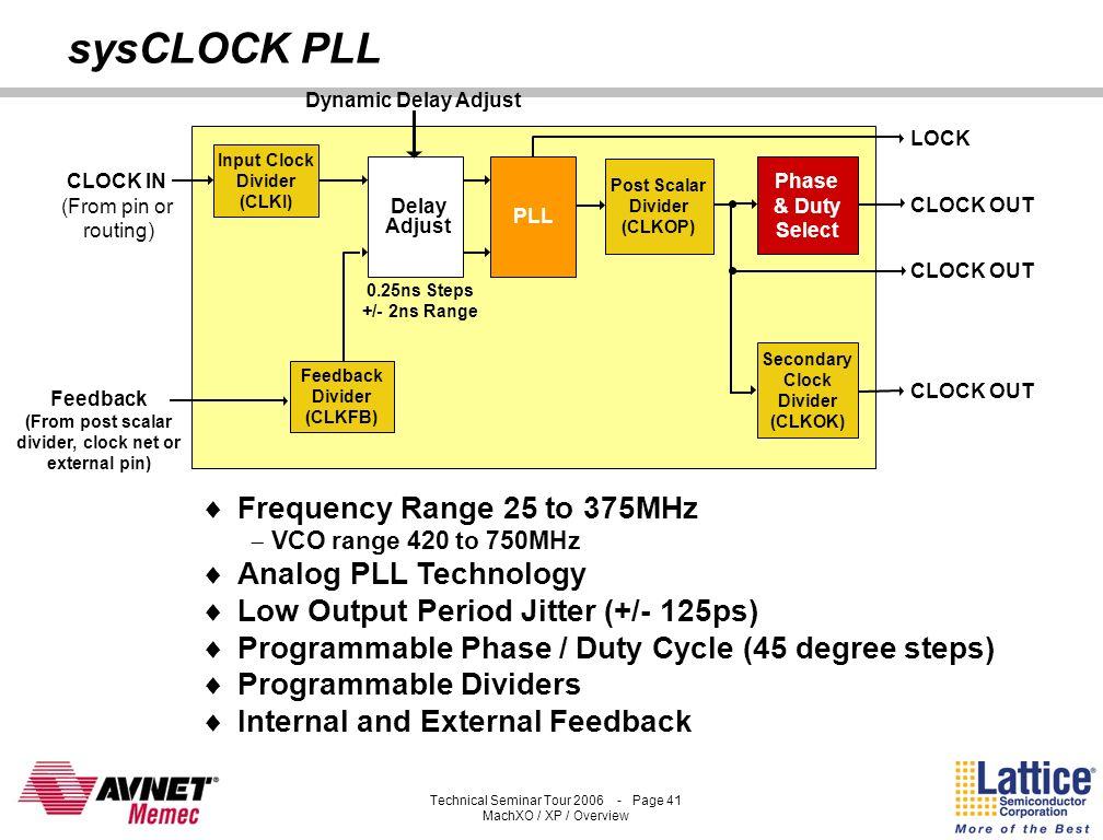 Technical Seminar Tour 2006 - Page 40 MachXO / XP / Overview sysMEM Block RAM Single PortDual Port Pseudo- Dual Port 8,192 X 1 4,096 X 2 2,048 X 4 1,0