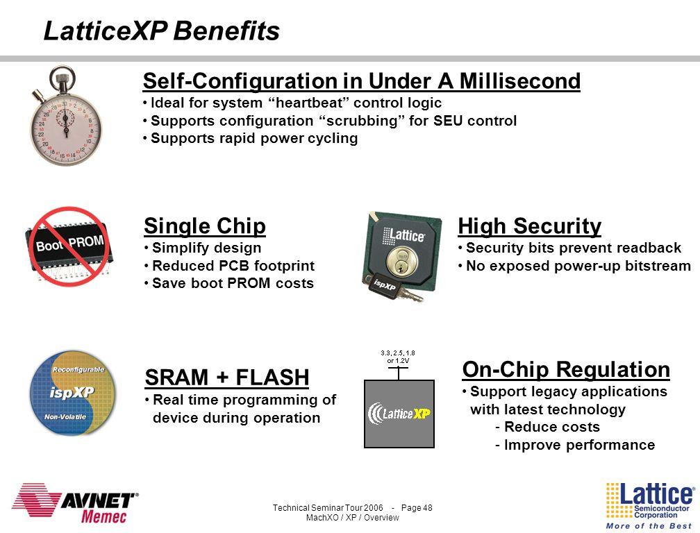 Technical Seminar Tour 2006 - Page 47 MachXO / XP / Overview 0% 10% 20% 30% 40% 50% 60% 70% 80% LVCMOS PCI LVTTL LVDS LVPECL SSTL PCI-X HSTLHT/LDT % O