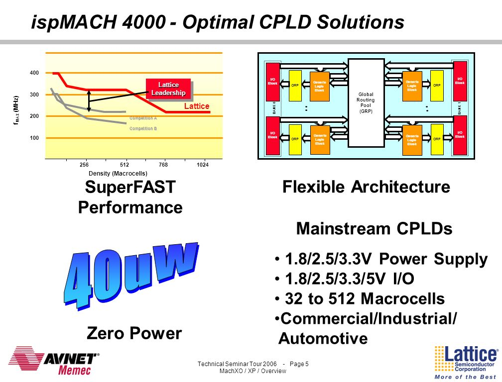 Technical Seminar Tour 2006 - Page 4 MachXO / XP / Overview ispMACH 4000 Family Overview SuperFAST CPLD Family 400 MHz f MAX and 2.5ns t PD for high-