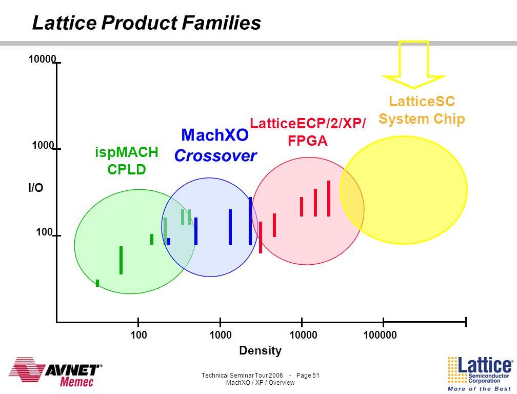 Technical Seminar Tour 2006 - Page 50 MachXO / XP / Overview LatticeXP Value Proposition Non-Volatile FPGA –Single Chip –High Security –Instant-On Mai