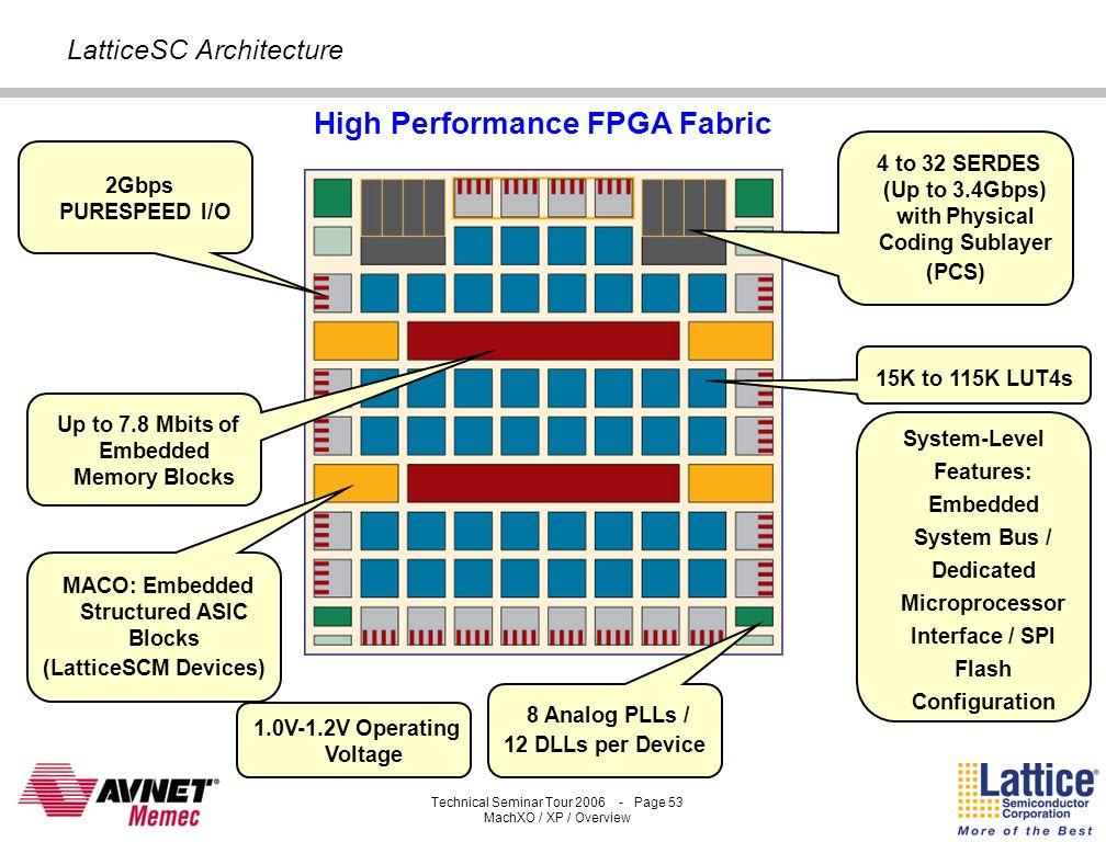 Technical Seminar Tour 2006 - Page 52 MachXO / XP / Overview