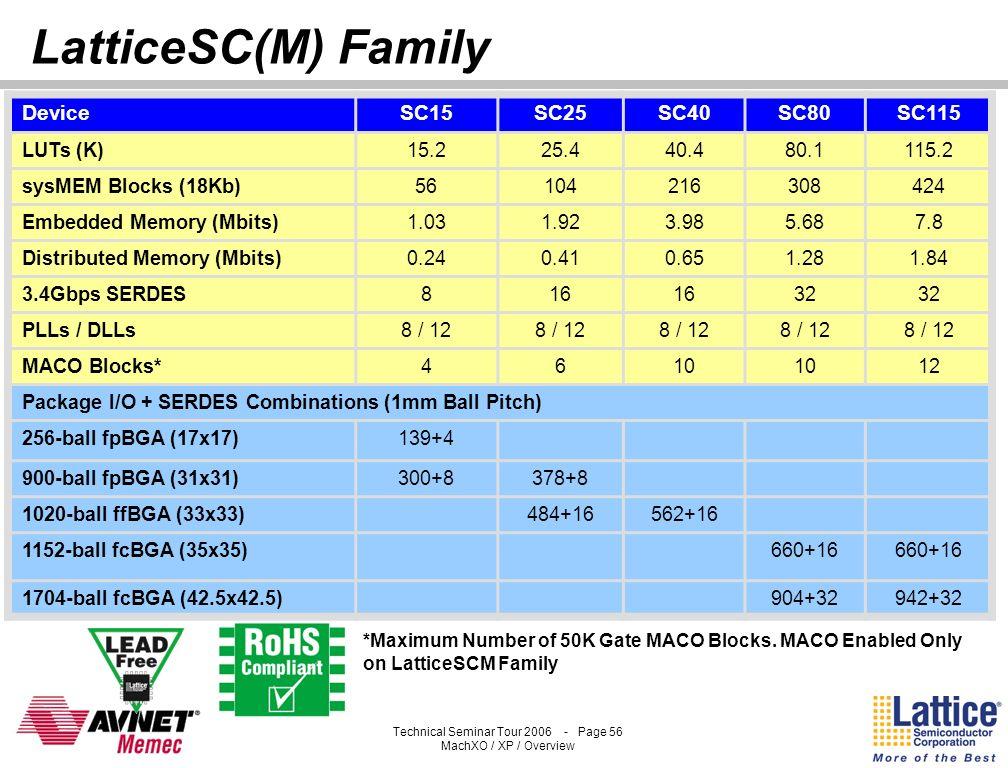 Technical Seminar Tour 2006 - Page 55 MachXO / XP / Overview MACO: Standard Offerings LatticeSCM25 EMBC D AB PLC Array EMBE MACO SERDES Quad SERDES Qu