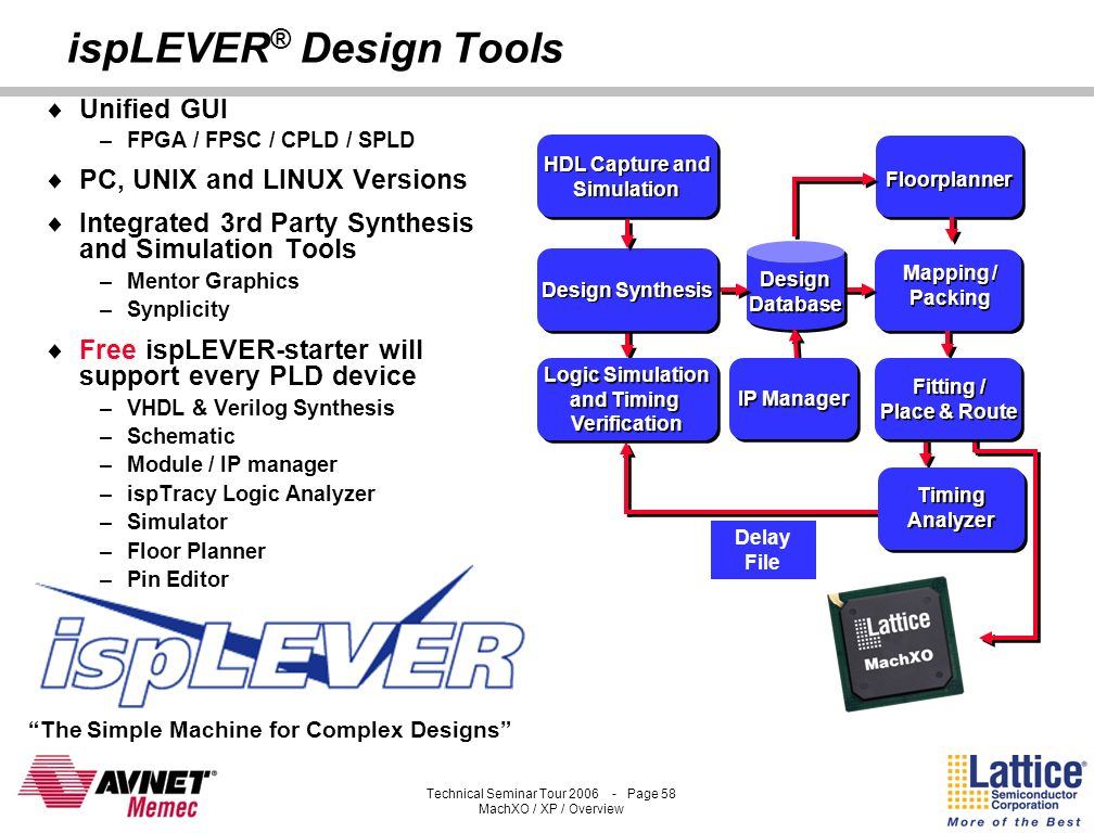 Technical Seminar Tour 2006 - Page 57 MachXO / XP / Overview ispLEVER ® Design Tools OEM Tools integrated: Mentor Graphics Precision Synplicity Synpli