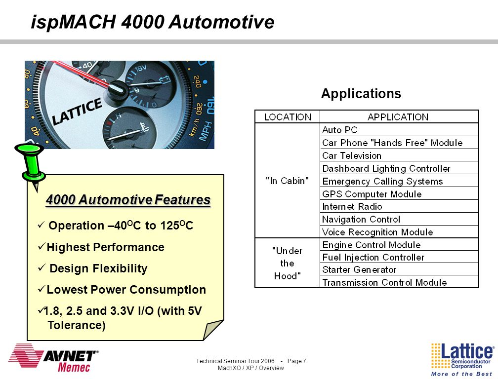 Technical Seminar Tour 2006 - Page 6 MachXO / XP / Overview ispMACH 4000 Family Supports 1.8, 2.5, or 3.3V Power Supply