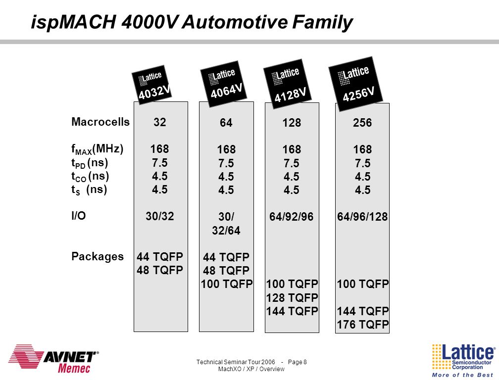 Technical Seminar Tour 2006 - Page 7 MachXO / XP / Overview ispMACH 4000 Automotive Applications Operation –40 O C to 125 O C Highest Performance Desi