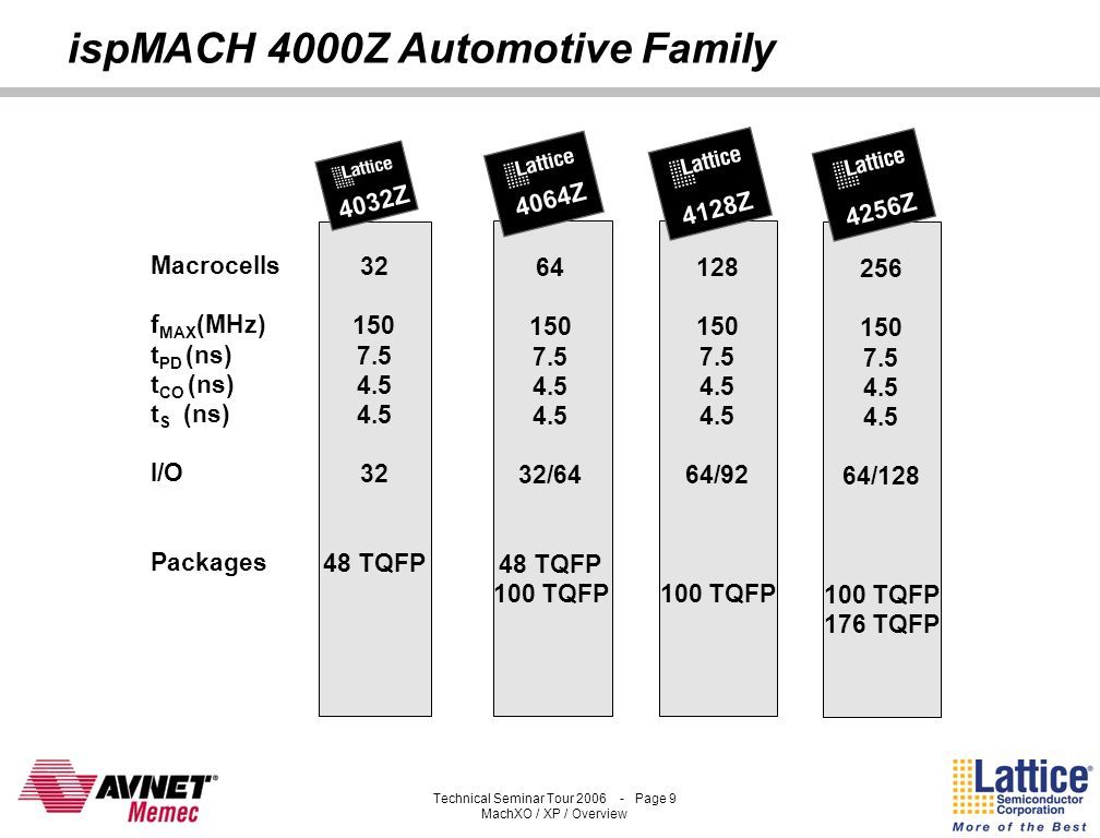 Technical Seminar Tour 2006 - Page 8 MachXO / XP / Overview ispMACH 4000V Automotive Family Macrocells f MAX (MHz) t PD (ns) t CO (ns) t S (ns) I/O Pa