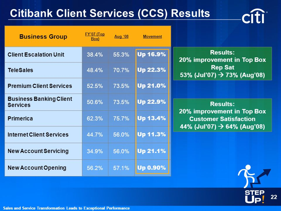 22 Sales and Service Transformation Leads to Exceptional Performance Citibank Client Services (CCS) Results Sales and Service Transformation Leads to