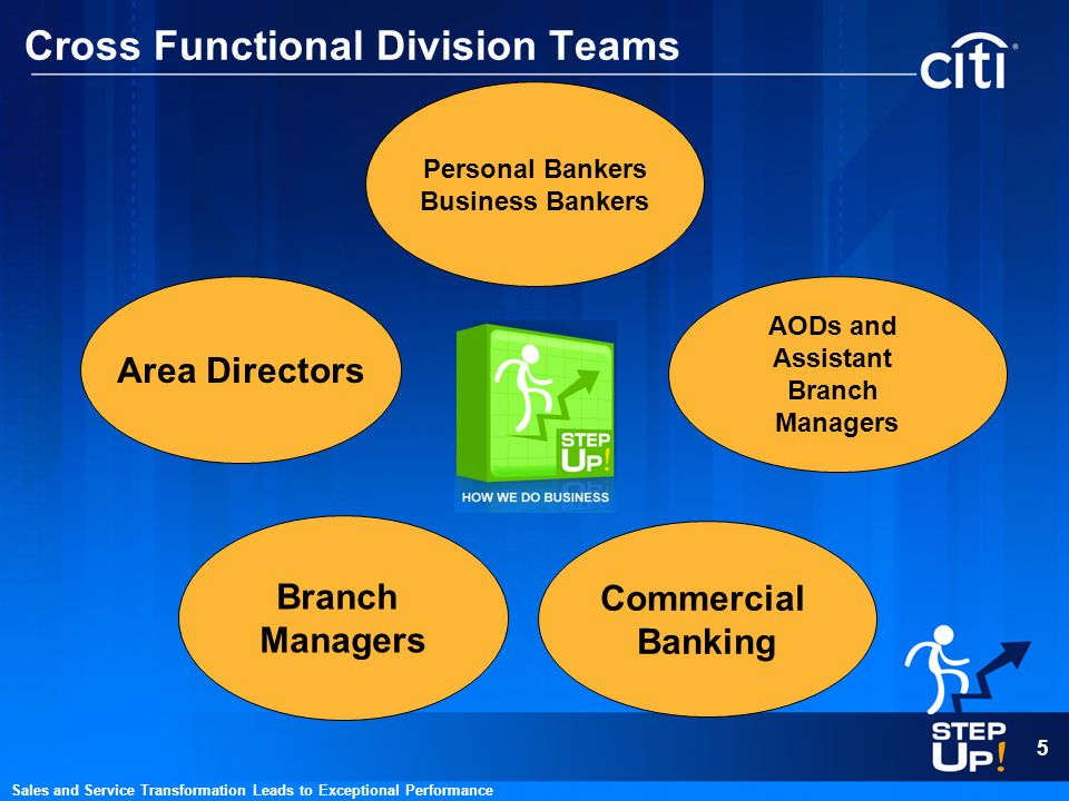 5 Sales and Service Transformation Leads to Exceptional Performance Cross Functional Division Teams Area Directors Branch Managers Personal Bankers Bu