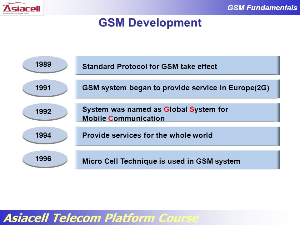 GSM Fundamentals Asiacell Telecom Platform Course 4 Channel Bandwidth: 200KHz Duplex Separation: 45 MHz The Frequency Spectrum 925 960 MHz 915 880890 935 GSMEGSMGSMEGSM Uplink Downlink