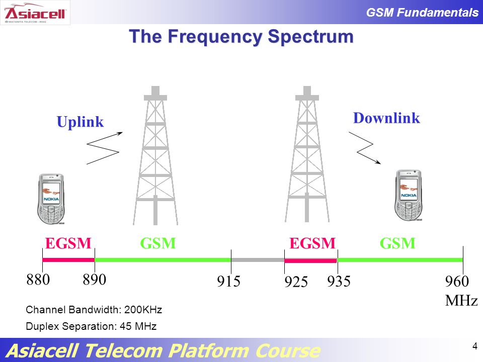 GSM Fundamentals Asiacell Telecom Platform Course TDMA TDMA accomplishes the communication in different timeslot.