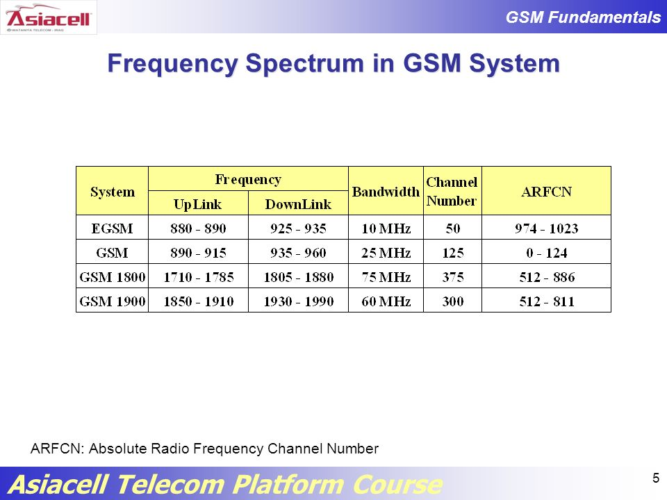GSM Fundamentals Asiacell Telecom Platform Course 86 Number of Wireless Subscribers* *Update Q1, 2009 from www.wirelessintelligence.com Iraq Asiacell6,686,140 Zain10,111,000 Korek Telecom665,361 Sanatel361,431 Thailand AIS27,581,800 DTAC18,945,227 TRUE15,004,000 China China Mobile477,160,000 China Unicom133,365,000 World 4,153,784,344