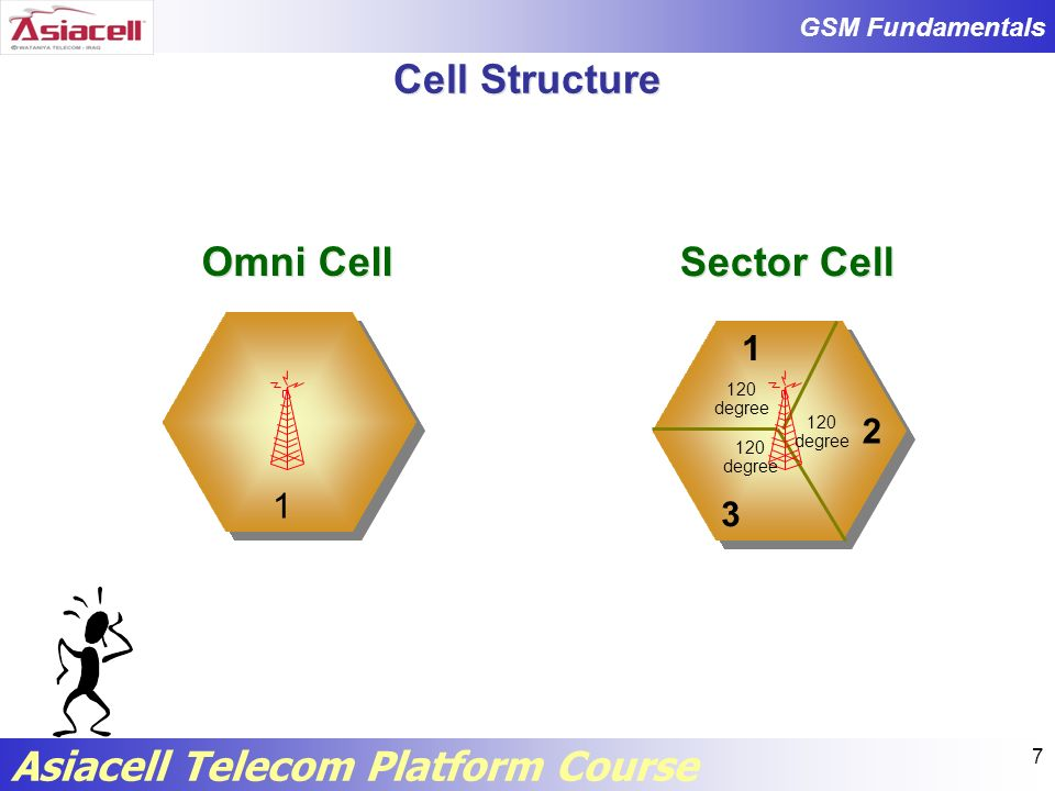 GSM Fundamentals Asiacell Telecom Platform Course 48 MCC Mobile Country Code It consists of 3 digits.